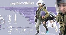 انفوجرافيك..اعتقال 1195 فلسطينياً وإصدار 128 أمرًا ...